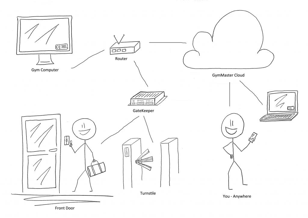 Gymmaster Cloud