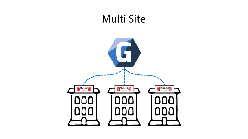 multi site setup for gym enterprise software